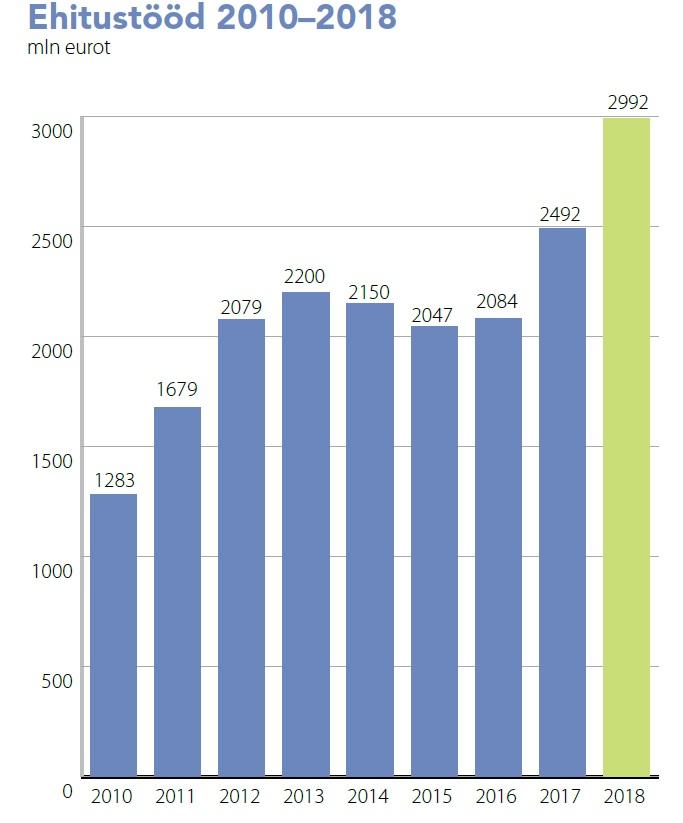 Ehitustööd 2010-2018. Allikas: EETL