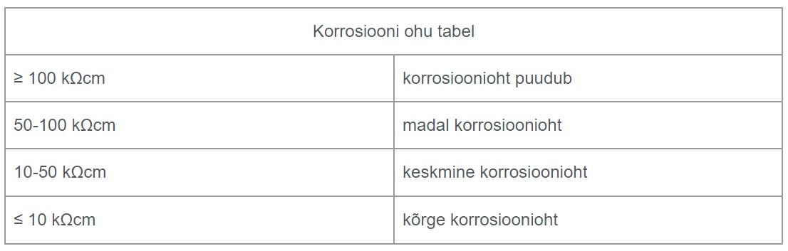 Korrosiooni ohu tabel