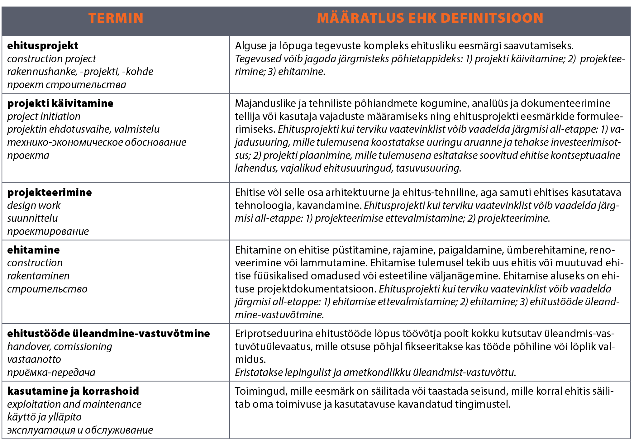 Ehitusprojekti tabel