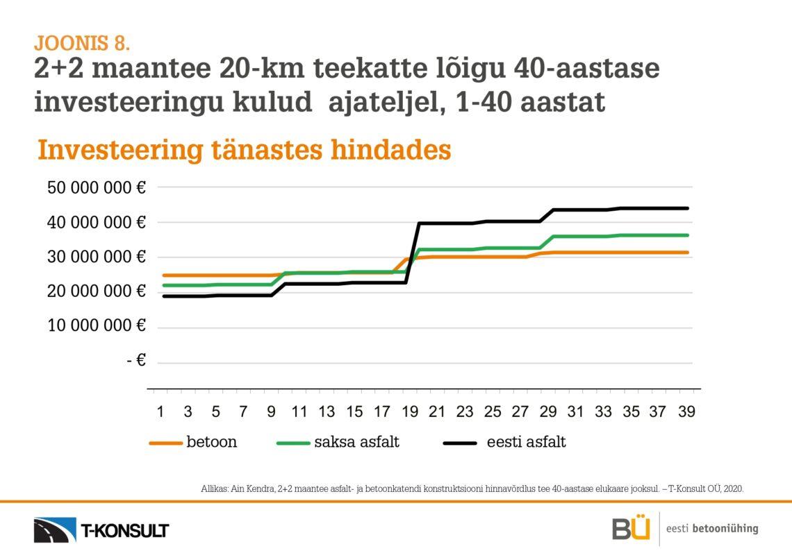 Joonis 8_2+2 maantee 20km 40-a investeeringu kulud, betoontee on odavam