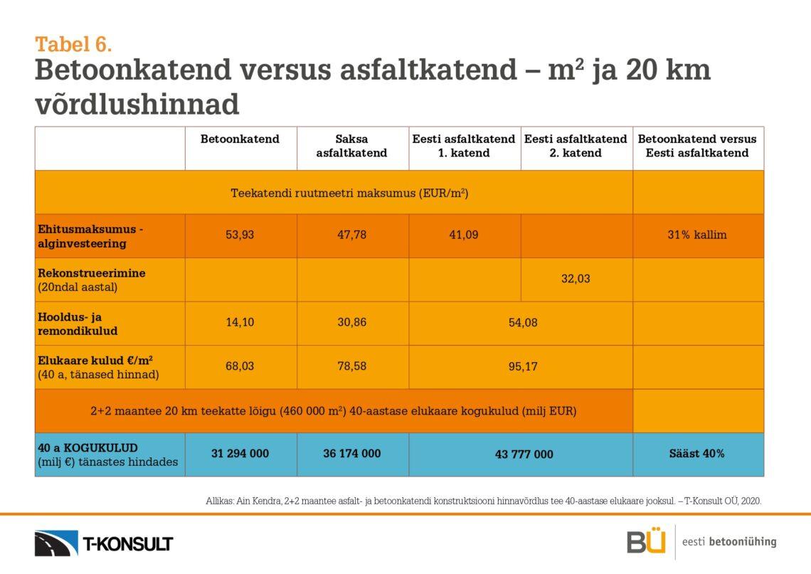 Tabel 6_Betoonkatend versus asfaltkatend - m2 ja 20 km hinnad_betoontee on odavam