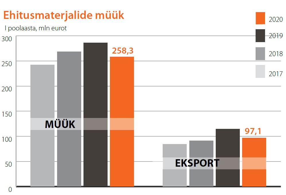 Ehitusmaterjalide müük. Allikas: Eesti Ehitusmaterjalide Tootjate Liit