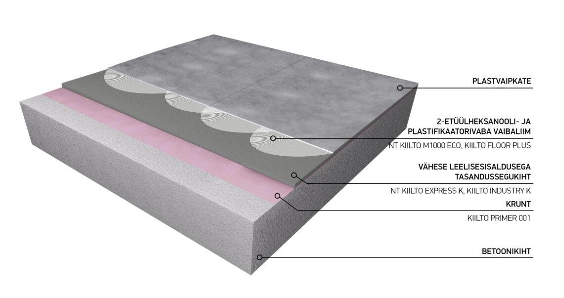 Betoonpõrandate ületasandamine, tasandussegukihi skeem