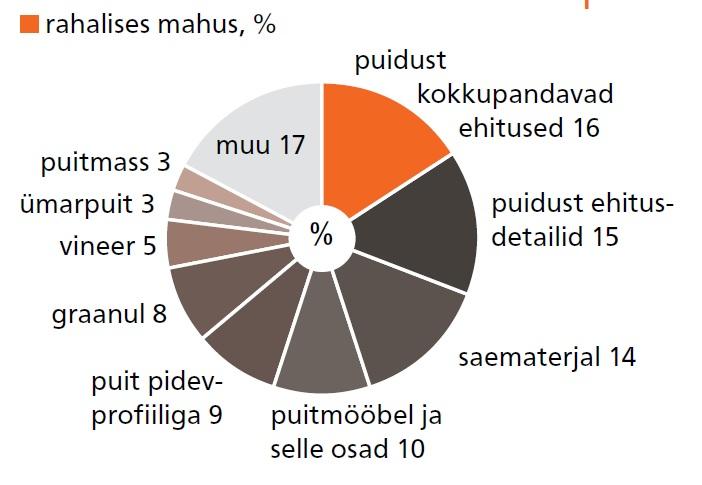 Puidupõhiste toodete osakaal ekspordis. Allikas: Statistikaamet